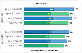 <b>Core i7</b>-<b>9700KF</b> VS Ryzen 7 2700X – тестирование в 1080p и 1440p