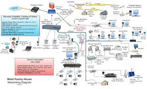 home network wiring diagram   home network wiring chapter moresave image  wiring the house for ethernet kellbot