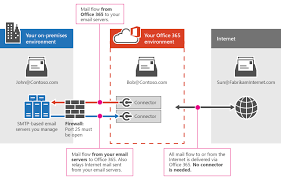configure mail flow using connectors in office    exchange    connectors between office and your e mail server