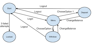 s    hw  wh   aa atm state diagram  atm state diagram     png