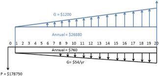 image   jpg   cash flow diagram