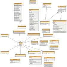 class diagram from php code using phumlphuml generated class diagram