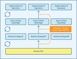 deriving business value through the internet of things strategy business plan that among other things defines business goals and objectives the company will then have one or more strategies on how to achieve those