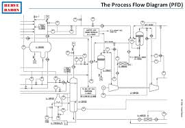 process engineering tutorial