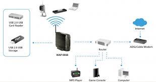 mbps wireless access point storage wap    levelonestandard compliant  ieee    g  ieee    b  ieee    x  ieee    x  ieee    u