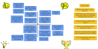 Thumbs <b>up</b>, thumbs <b>down</b>, <b>new</b> ideas and recognition | Fun ...