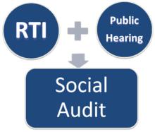Mahatma Gandhi National Rural Employment Guarantee Act The process of a social audit