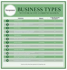 looking for stable business ideas here are 12 types of companies 12 types of business healthy cash flow infographic