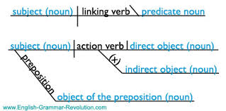 free sentence diagramming  direct and indirect objects sentences    diagram sentence   noun and subject