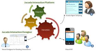 product overview   jacada supporta high level overview of the system architecture is shown in the following diagram