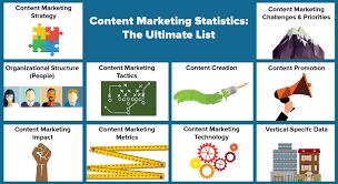 Content Marketing Statistics: The Ultimate List - Curata Blog