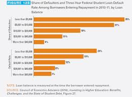 college price increases moderate as borrowing dips college board nearly a quarter of federal student loan borrowers who left school out a degree or certificate and entered repayment in 2011 12 defaulted on their loans