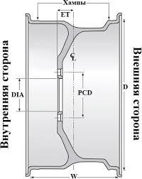 Маркировка <b>колесных дисков</b> | Colesa.ru - шины и <b>диски</b>