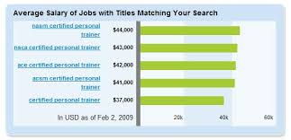 average salary of a personal trainer certified fitness trainer salary