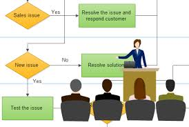 business flow chart