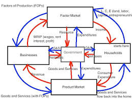 best images of government circular flow diagram   economics    economics circular flow diagram