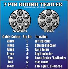 7 pin tractor trailer wiring diagram 7 image 7 round tractor trailer wiring diagram wiring diagram schematics on 7 pin tractor trailer wiring diagram