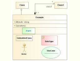 uml tool  class and package diagrams   system representations examplesuml class diagrams attributes