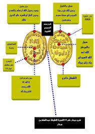 محمد الحسيني يقول بحث هل تم ذكر جميع المأثورات للدينار عام 77 للهجرة Images?q=tbn:ANd9GcTzWWs54ST7Wf10AJIi3bvseoC__2A-SJztNXRMELUYMrW0nol2eA