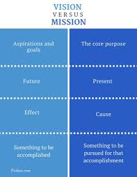 difference between vision and mission what is vision what is difference between vision and mission infographic