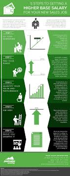 steps to getting a higher base salary for your new s job s comp infographic final