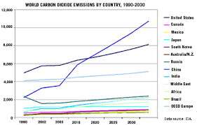 human population growth and climate changeco emissions by country