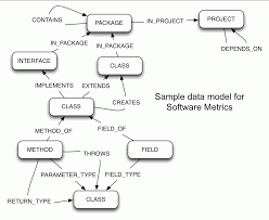 graph databases and software metrics  amp  analysis   neo j graph databasesimple graph model for dependency analysis
