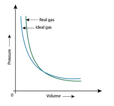 P-V graph
